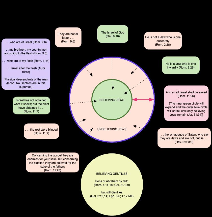 Q174 Who Is A True Jew Logic Diagram Isa